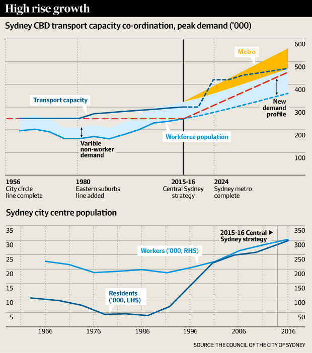 What downtown Sydney needs for its global future